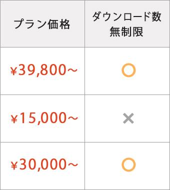 アプリプラン価格・ダウンロード数無制限
