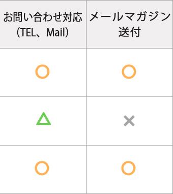 お問い合わせ対応・メールマガジン送付