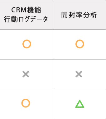 CRM機能行動ログデータ・開封率分析