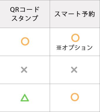 QRコードスタンプ・スマート予約