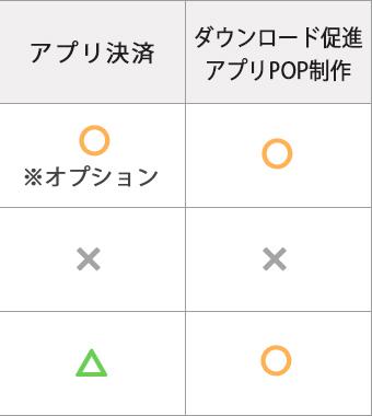 アプリ決済・ダウンロード促進POP制作