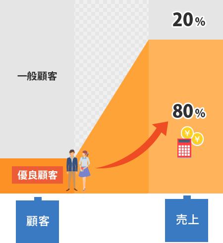 売り上げの8割を占めるのが優良顧客