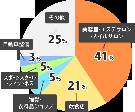 美容院・エステサロン・ネイルサロン41%、飲食店21%、雑貨・衣料品ショップ5%、スポーツスクール・フィットネス5%、自動車整備3%、その他25%